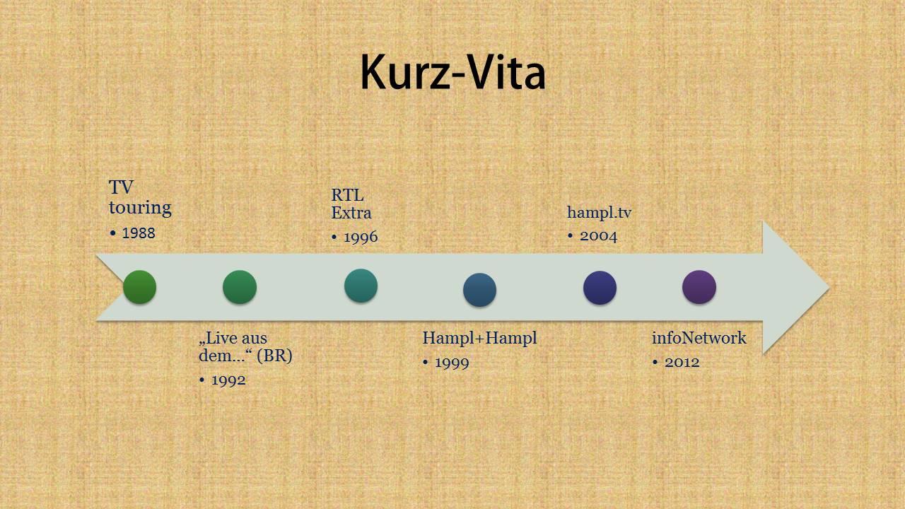 Grafik zur Vita, meine Passion im Zeitstrahl